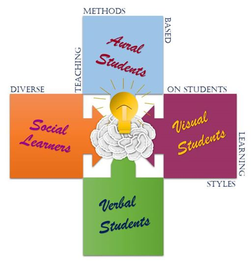 """Diverse teaching methods based on student's learning styles"" (Erasmus+)"